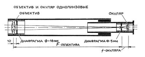 Рефрактор своими руками телескоп 82